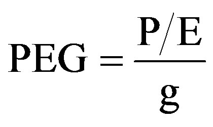 How to Find P/E And PEG Ratios