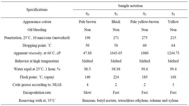 for bitumen melt chemical method