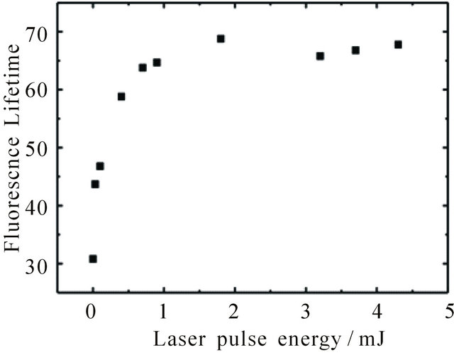 Laser Pulse Energy Equation Laser Pulse Energy