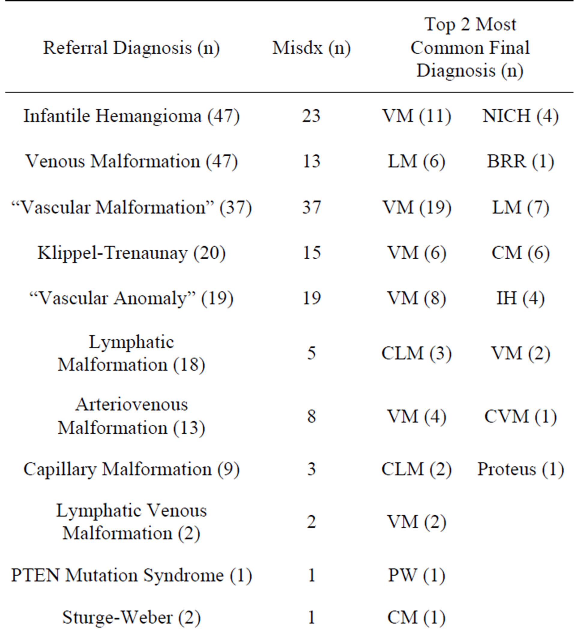 Room for improvement: Patterns of referral misdiagnosis to a