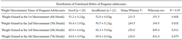 The relation between pregnant adolescents' attitude about ...