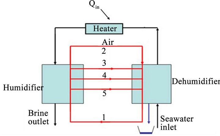 open and closed air refrigeration cycles pdf