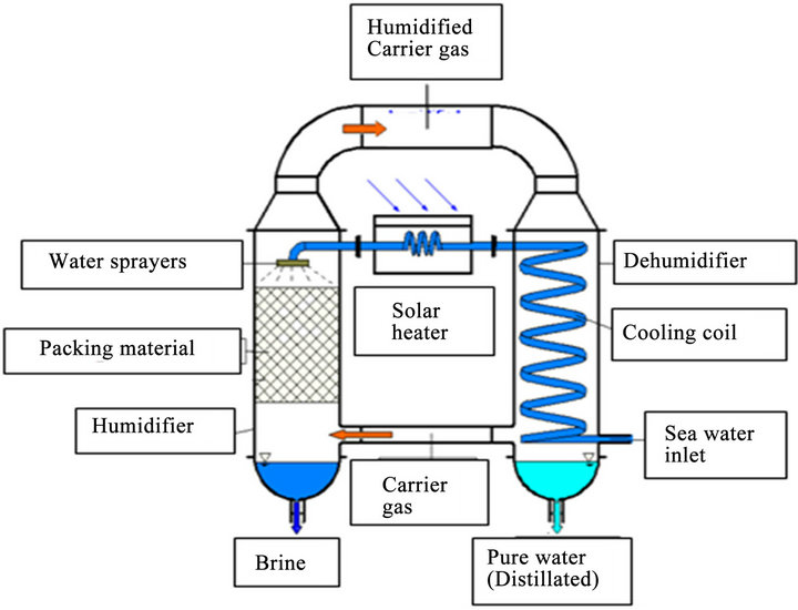 Water Desalination Using A Humidification Dehumidification