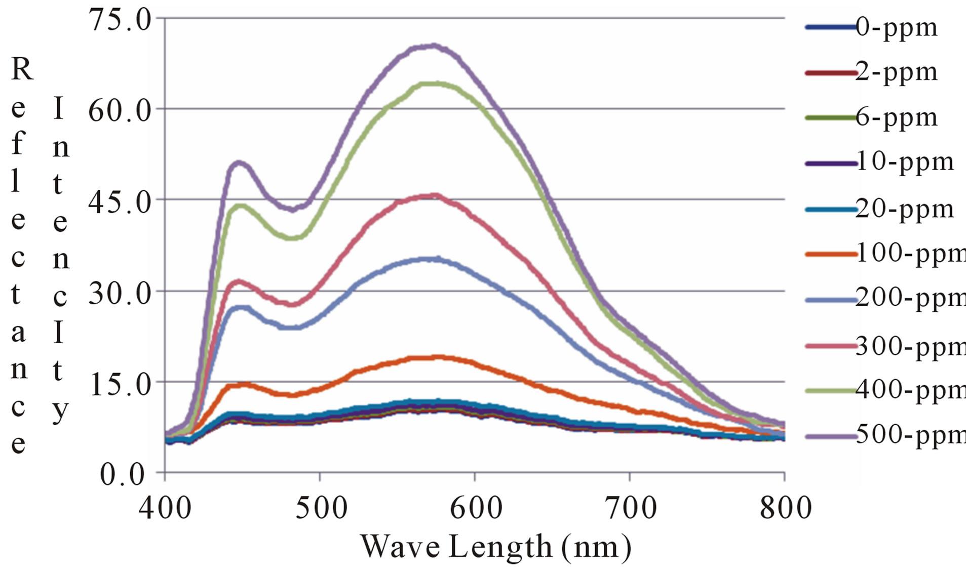 Development of Optical Chemical Sensor Based on