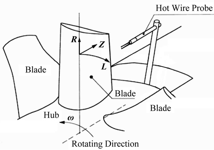 correlation between aerodynamic noise and velocity fluctuation of tip leakage flow of axial flow fan