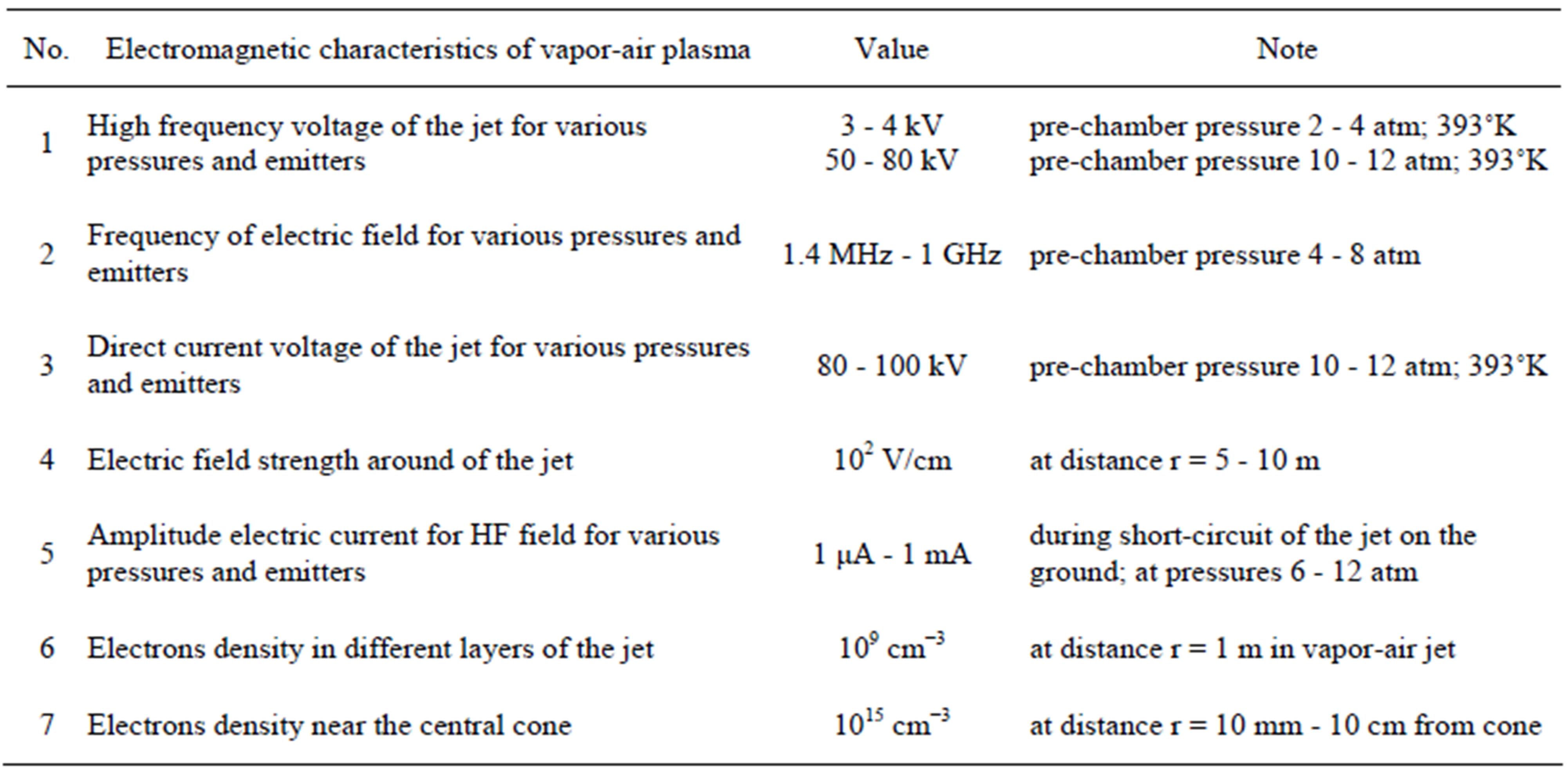 Emission of High Energy during Super-Compressibility of