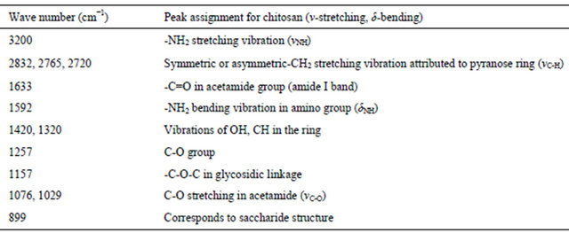 Malonic Acid Ir Engineering Chitosan U...