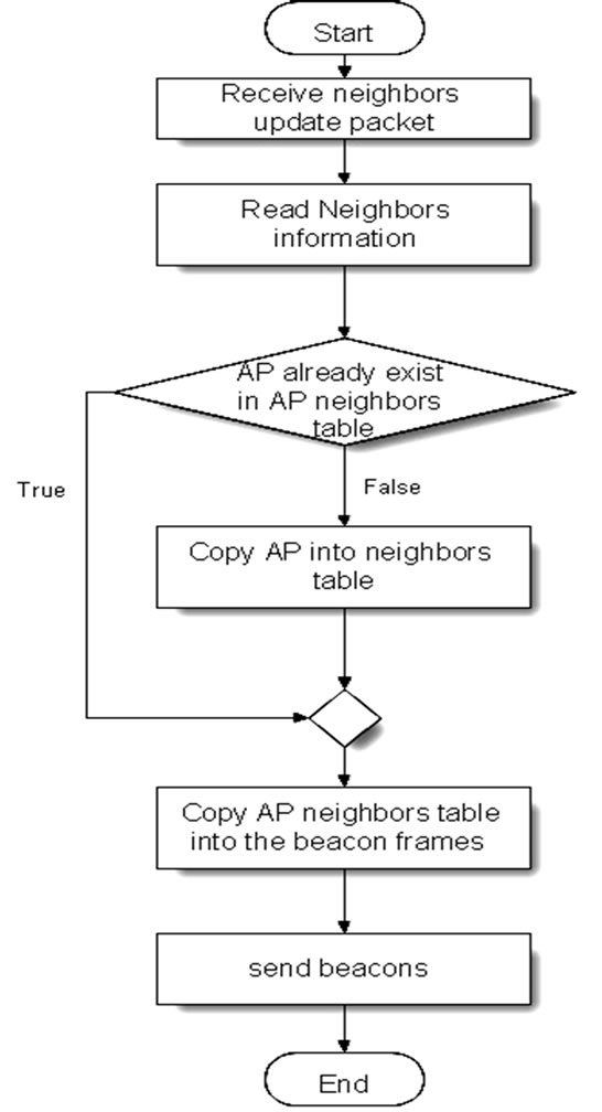 Fast handoff for 80211 wireless network ap receives iapp neighbors update packet flow chart ccuart Image collections