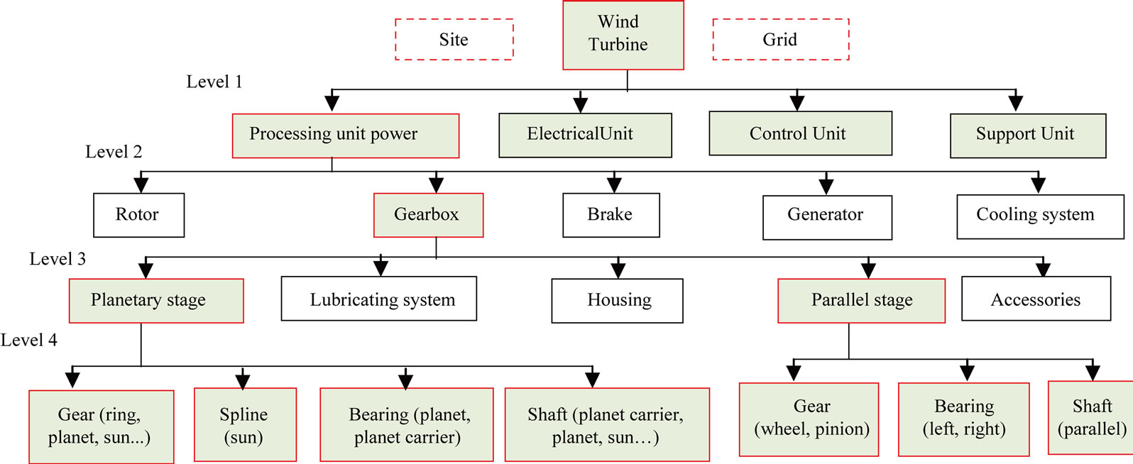 Preliminary Design Support By Integrating A Reliability Analysis For Wind Turbine Schematic