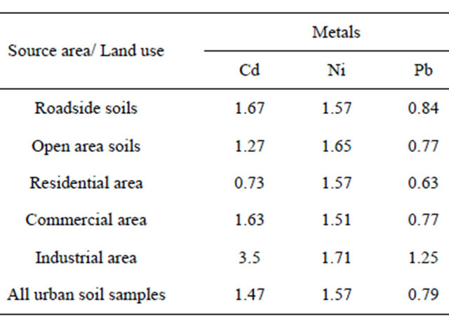 the study of alkali metal contamination in the road side soil (2008) studied the concentration of cd and zn in the soil and vegetation along some roadsides at nigeria and concluded from the results that automobiles are a major source of these metals along the roadside environment the magnitude of heavy metal deposition on vegetable surfaces varied with morpho-physiological.