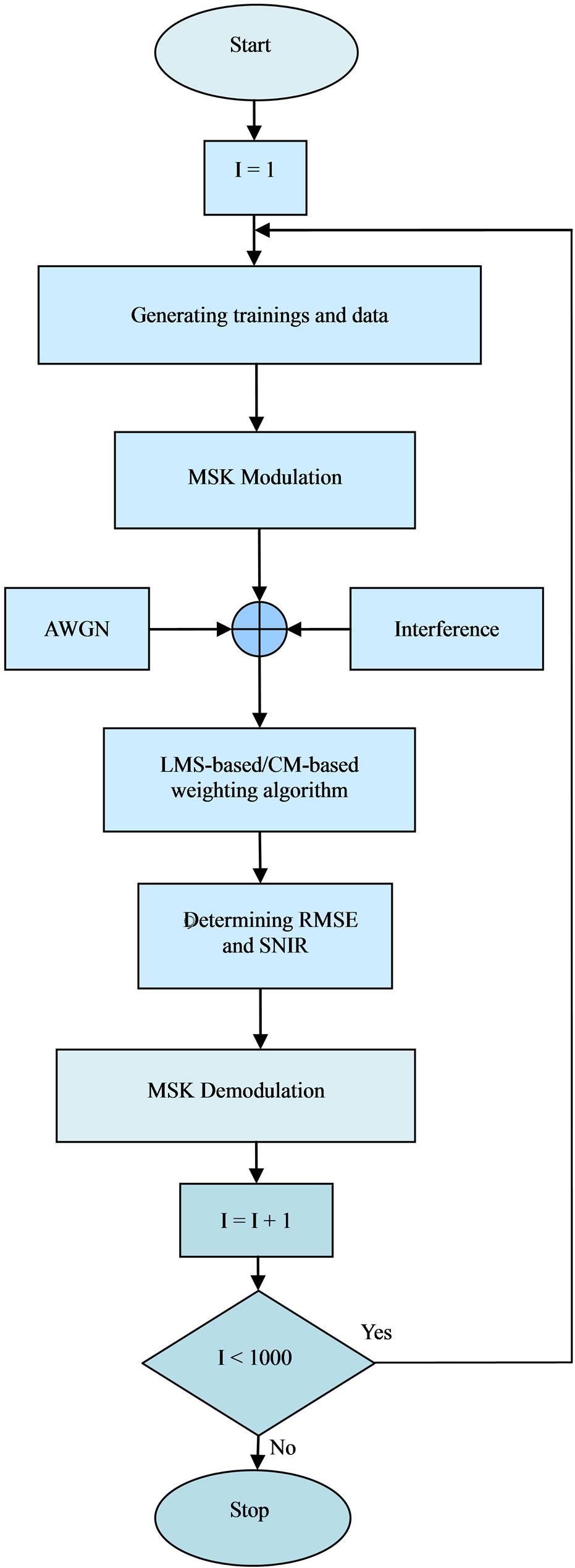 Speed-Sensitive Weighting Algorithm for Digital Beamforming