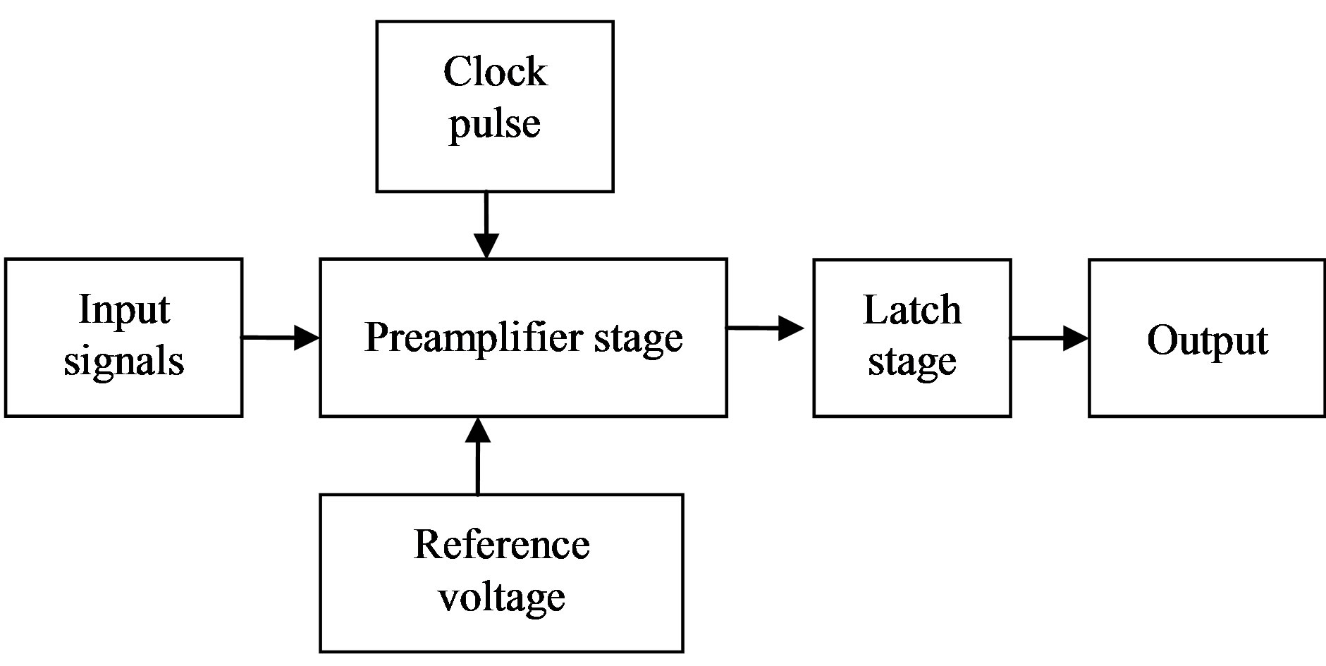 Design Of Low Power And High Speed Cmos Comparator For A D Converter Latching Circuit Diagram Application