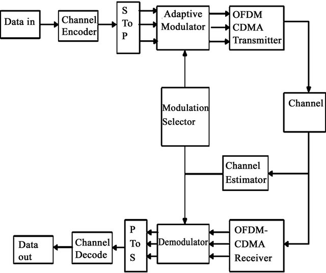 performance evaluation of adaptive modulation based mccdma system, wiring diagram