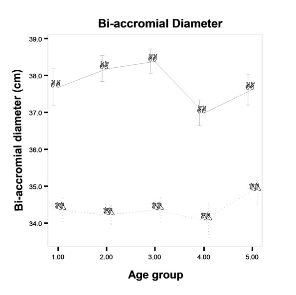 Age changes in the anthropometric and body composition