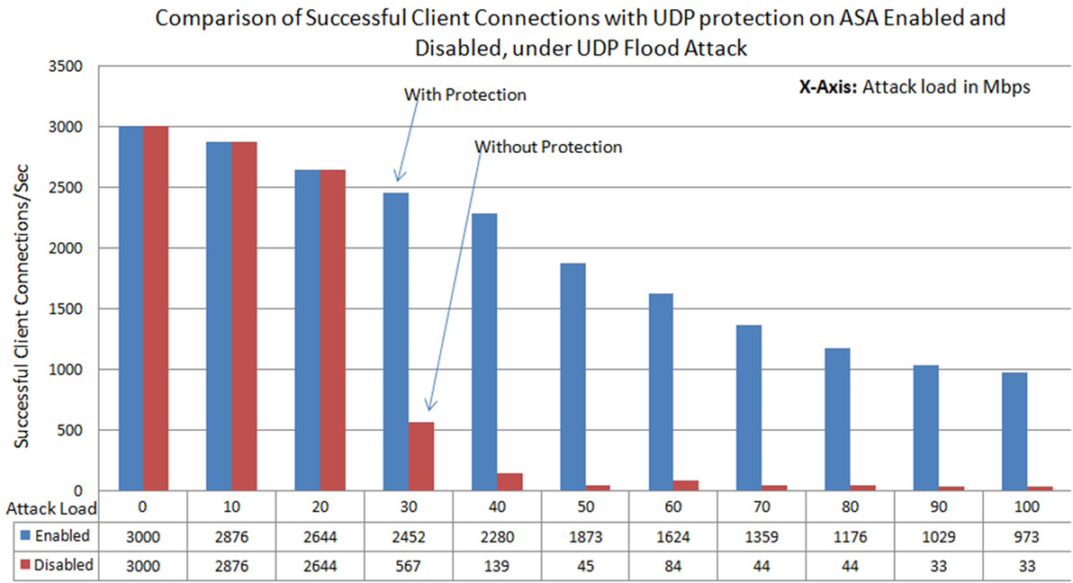 how to stop udp flood attack
