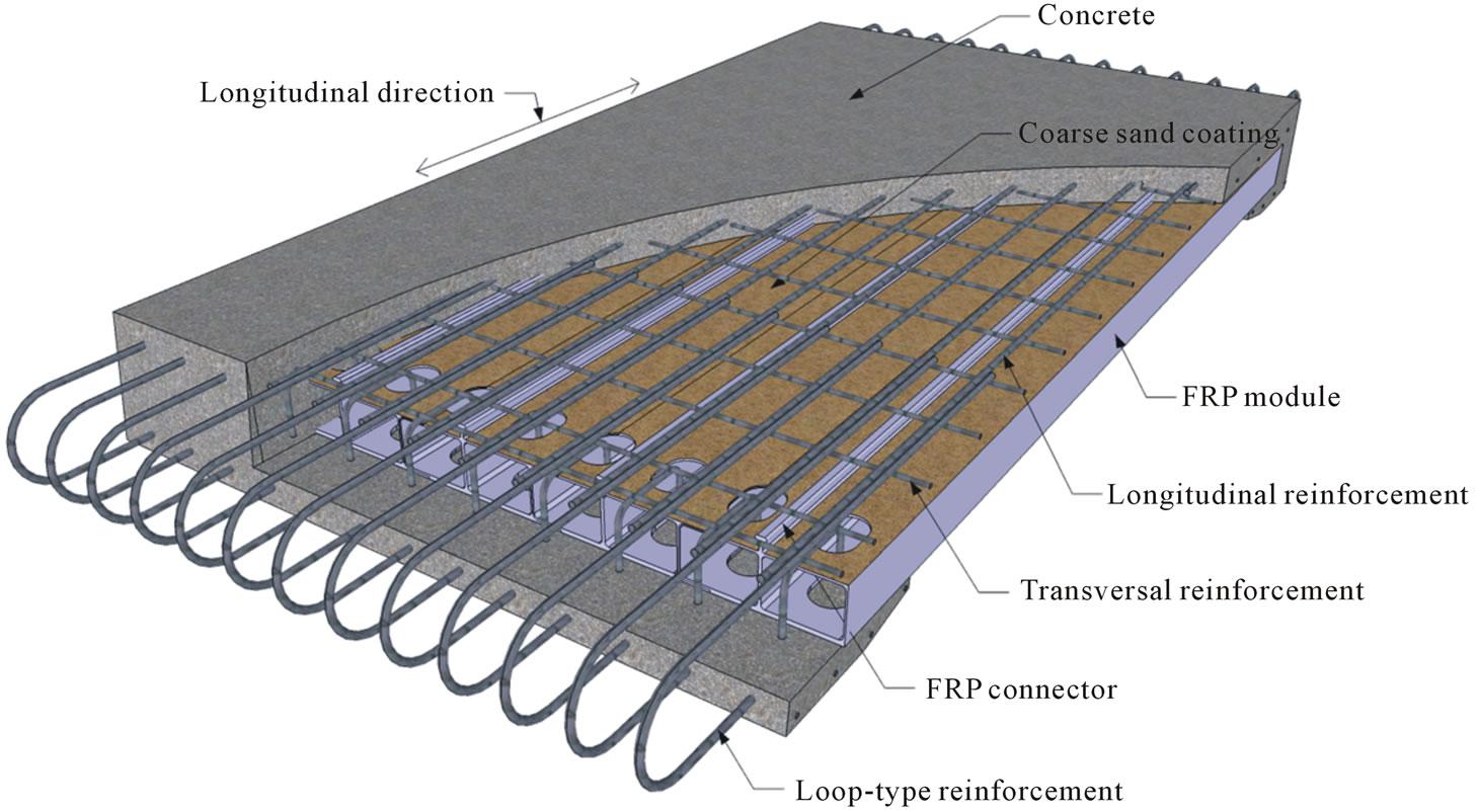 Fatigue Performance Of Precast Frp Concrete Composite Deck