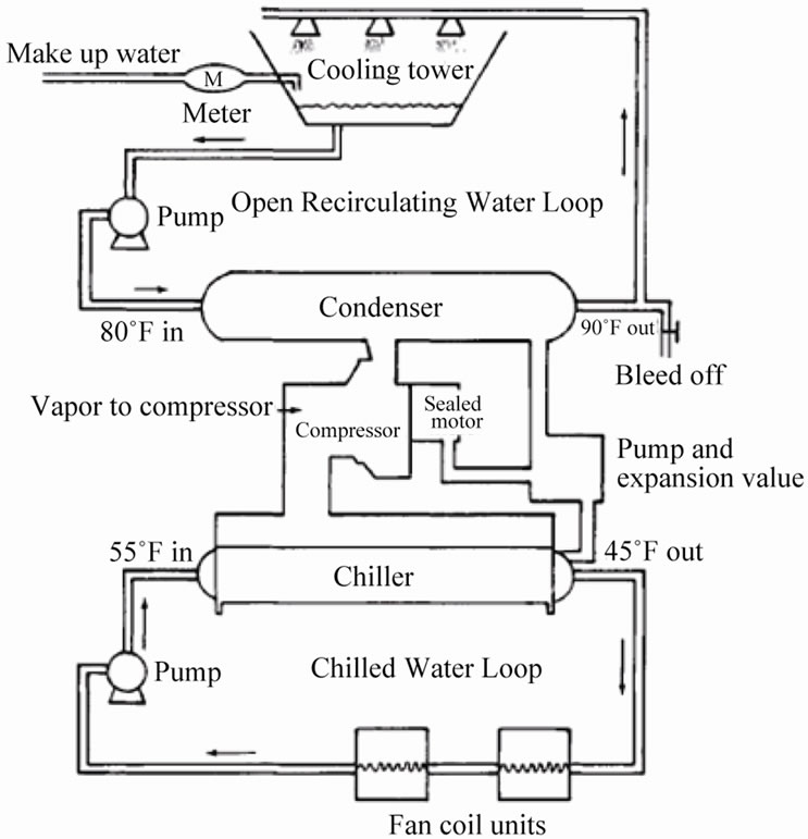 Diagram besides Ee E C Fc A E C B F Ed further Maxresdefault besides Diagram also Hvac Geothermalheat Pump S Pnnl. on fan coil unit diagram
