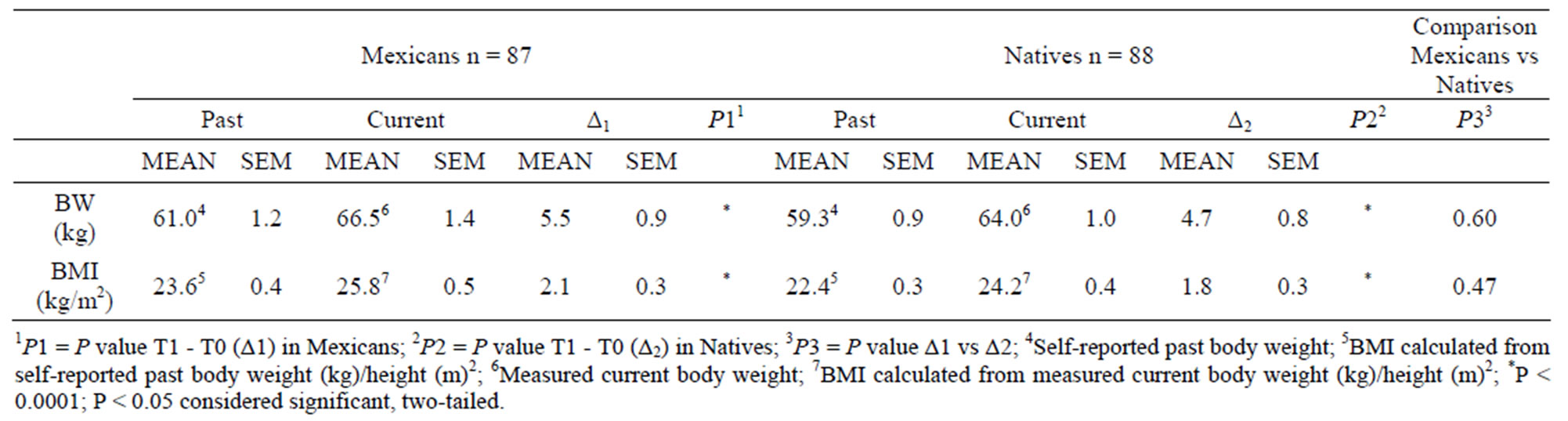 Current And Past Body Weight (bw) And Bmi And The Differences (currentpast)