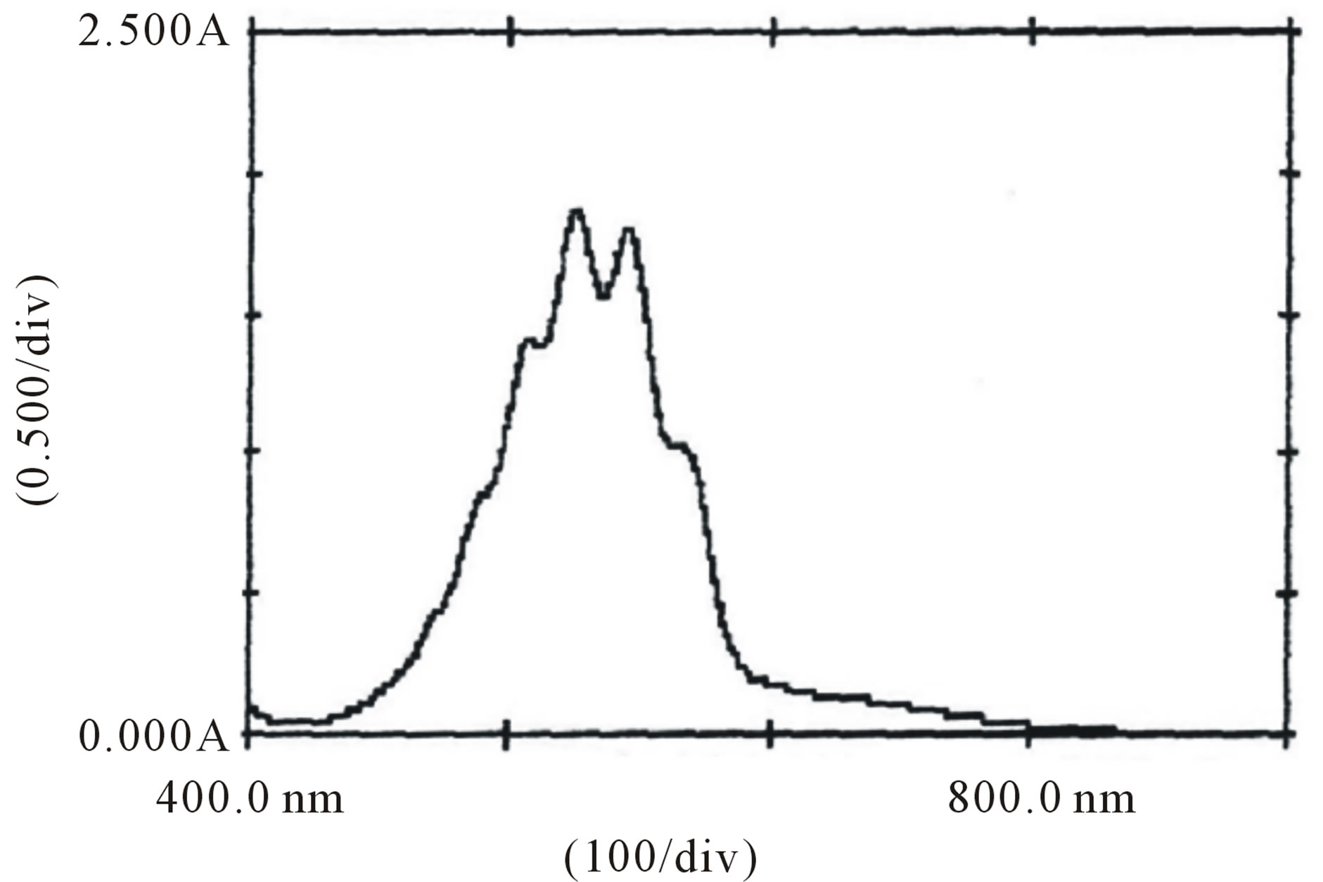 1 what are action and absorption spectra That's easy - but unfortunately uv-visible absorption spectra are always given using wavelengths of light rather than frequency  in buta-1,3-diene,.