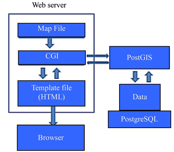 Development Of A Web Based Gis Application For Spatial