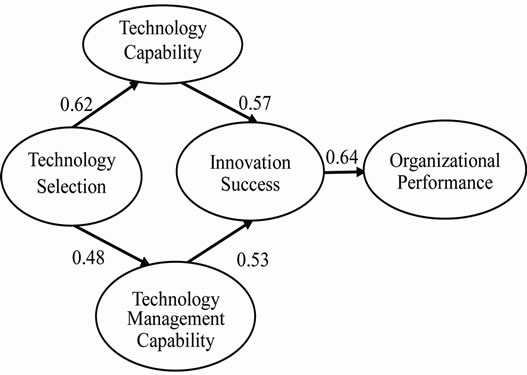 impact of technology on organizational development Social service delivery systems: the impact of technology and organizational structure the development of more scientific management principles an.
