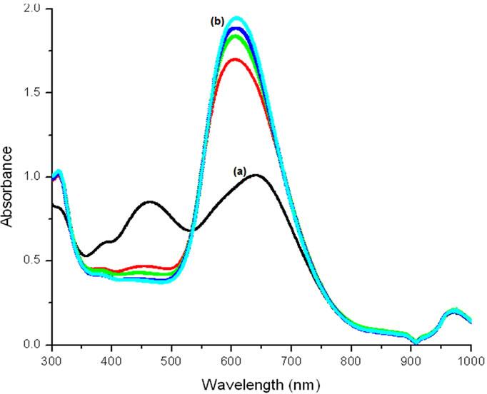 bromophenol blue absorbance spectrum