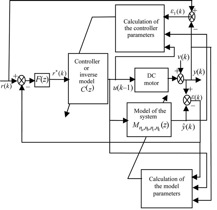 adaptive internal model control of a dc motor drive system using dynamic neural network
