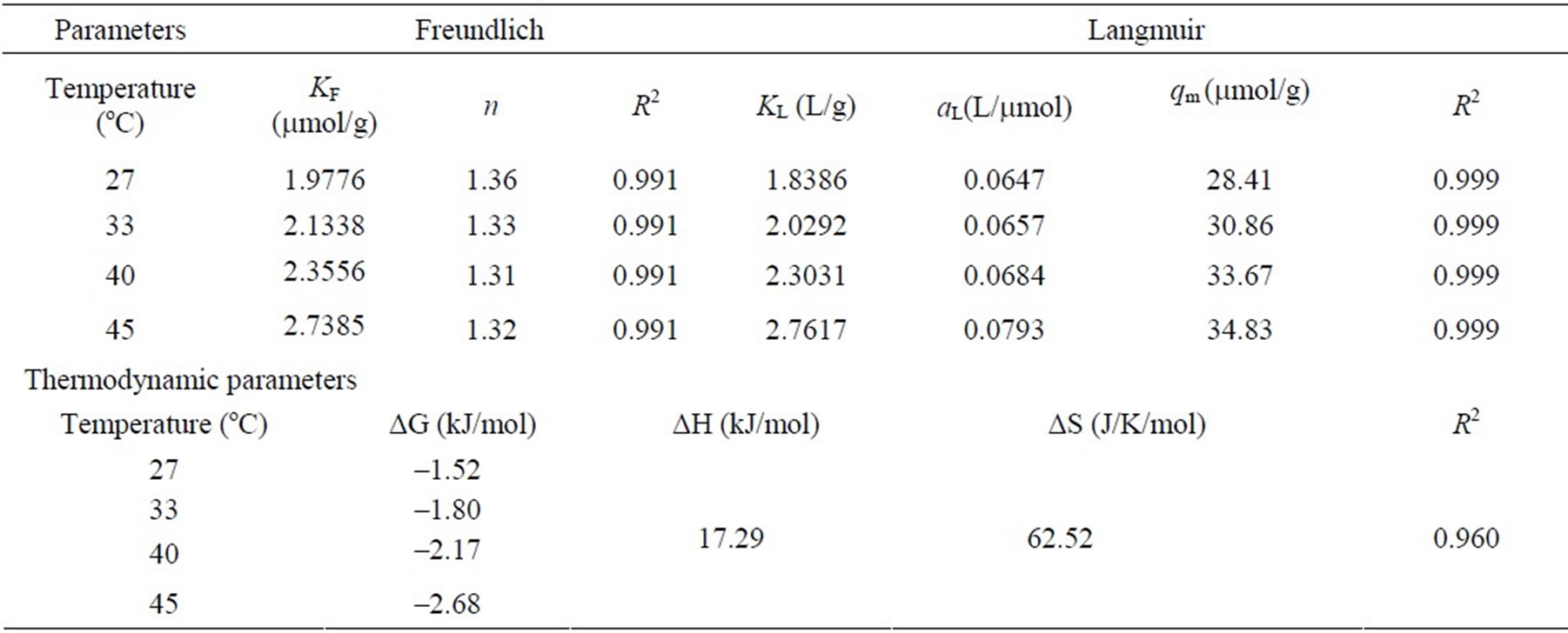 Adsorption of methyl orange onto chitosan from aqueous for Html table parameters