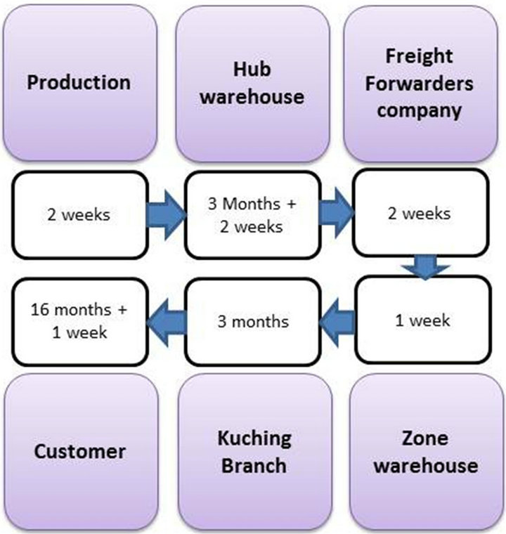 Inventory Management and Logistics Cost Reduction: A Case of a