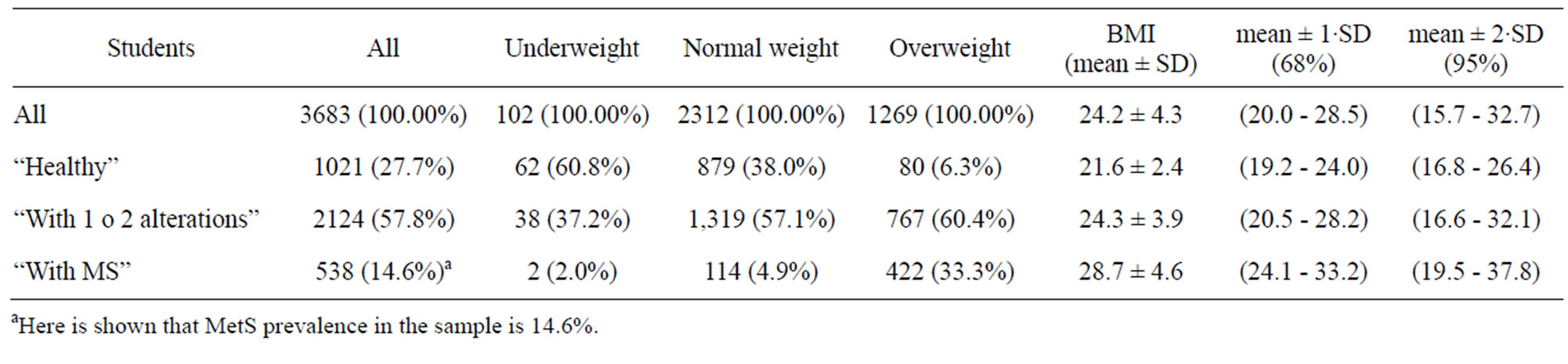 The body mass index bmi as a public health tool to predict health statistics according to bmi probabilities of being healthy with 1 or 2 alterations and with mets by who bmi range nvjuhfo Image collections