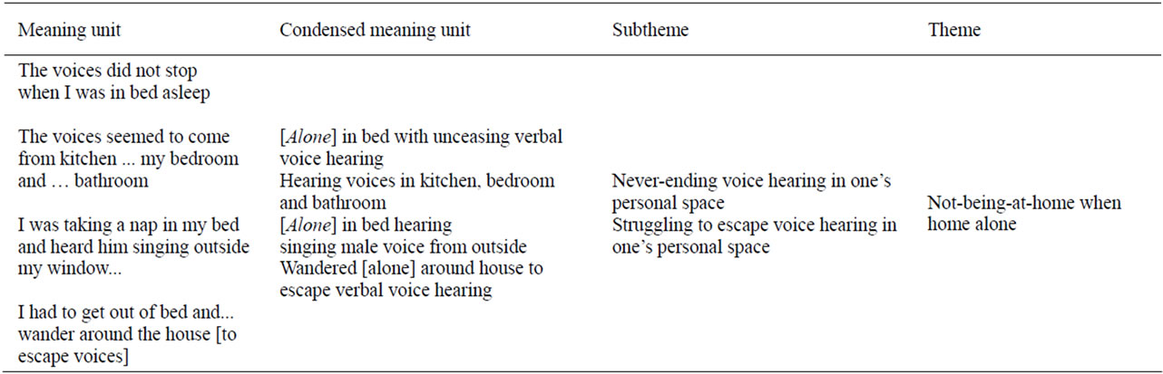 Past voice hearing  Examples of condensation abstraction processes from  meaning unit to condensed meaning unit to subtheme to theme. Voice hearing over time  A qualitative study of a woman without a