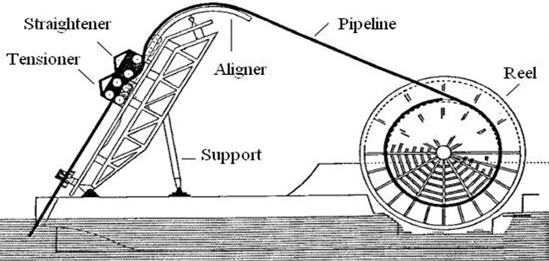 Risk And Reliability Analysis Of Deepwater Reel Lay