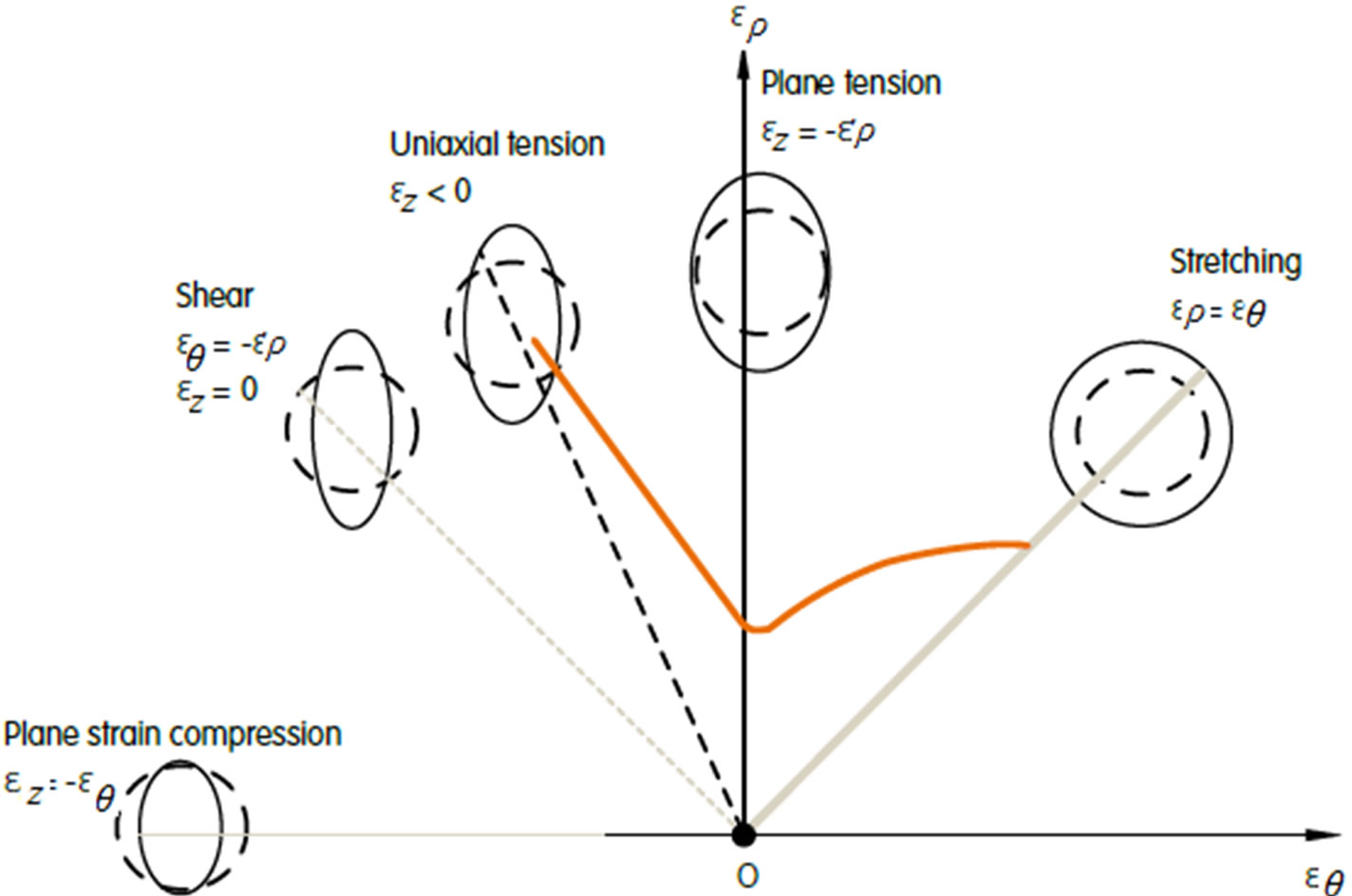 Theoretical And Experimental Analysis Of Deep Drawing