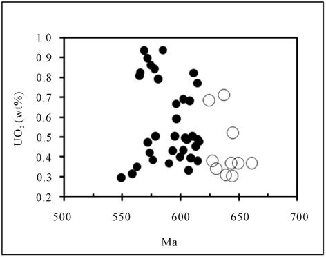 Geochemistry And Geochronology Of Peraluminous High K