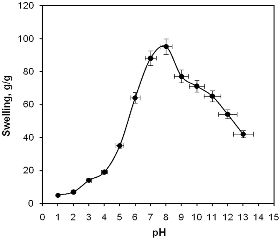 Synthesis Of Ph Sensitive Hydrogel Based On Starch