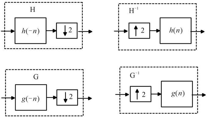 performance evaluation of complex wavelet packet