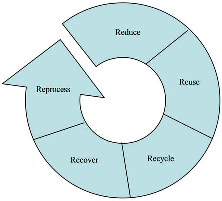 research paper on trash in america Waste management 1  furthermore, specialized research institutes (korea institute of industrial  as paper cups and plastic bags,.