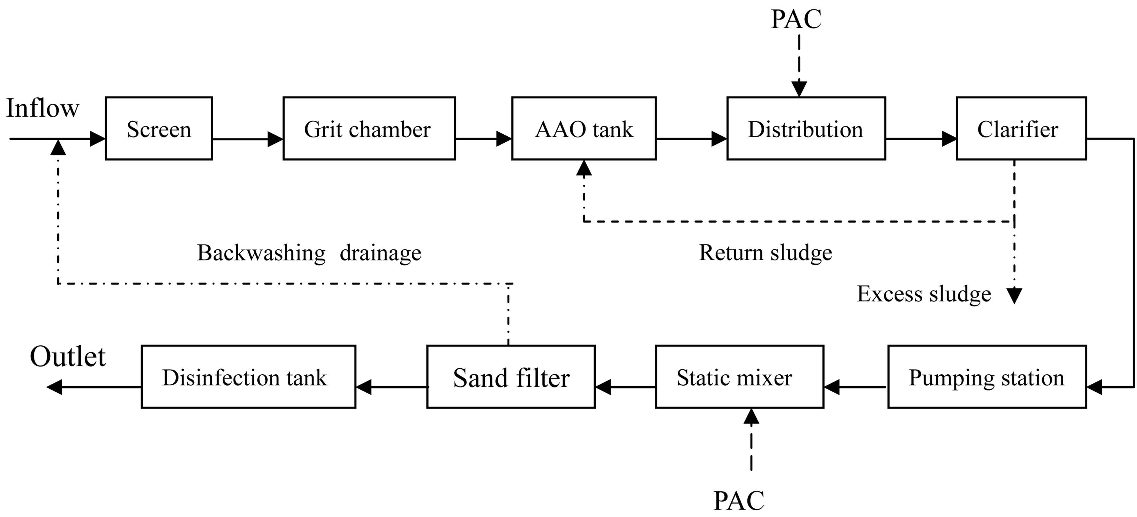 The effect on activated sludge of chemical coagulants applied in figure 1 technical flowchart of the north stp in suzhou pooptronica Images