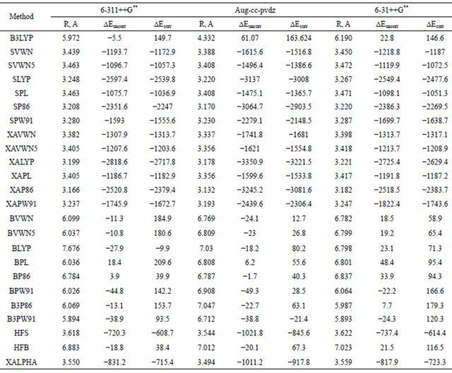 Lennard jones parameters table related keywords lennard for Html table parameters