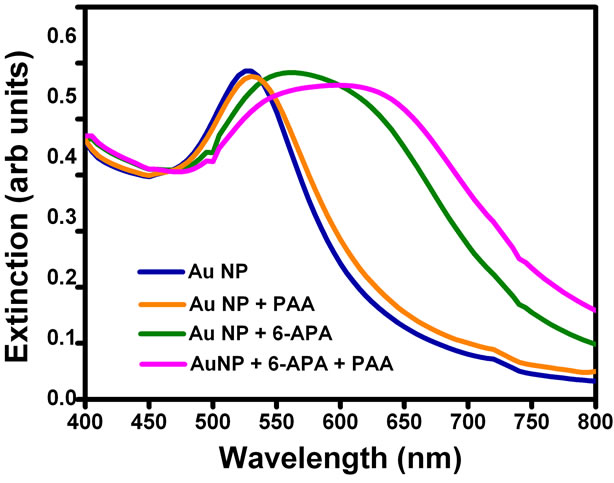 gold nanoparticles for colorimetric detection of hydrolysis of