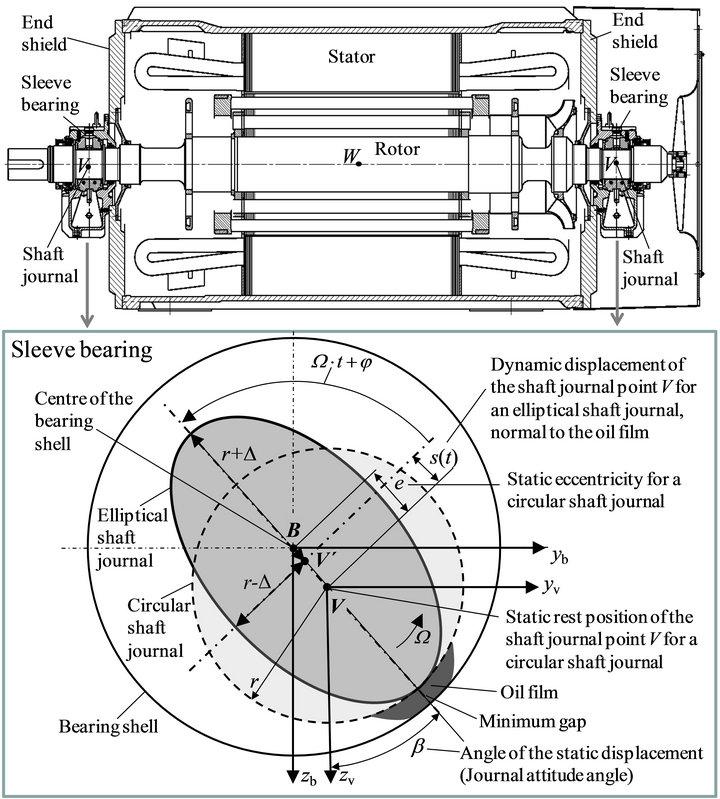 Mathematical Rotordynamic Model Regarding Excitation Due