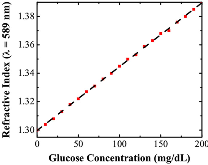 estimating glucose concentration in solution Concentration, solution, density essay concentration, solution, density essay 674 words feb 13th, 2013 3 pages abstract this laboratory involved utilizing equipment to dilute a sugar water solution estimating glucose concentration in solution 2100 words | 9 pages.