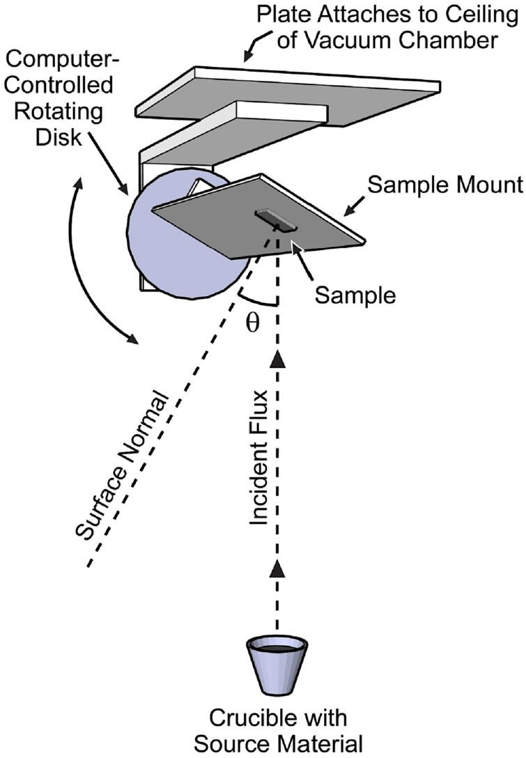 Oblique Angle Deposition Oblique Angle Deposition