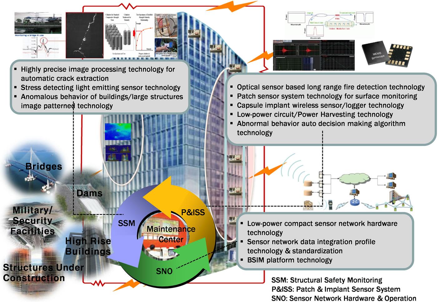 Verification Of Damage Detection Algorithm By Prototype