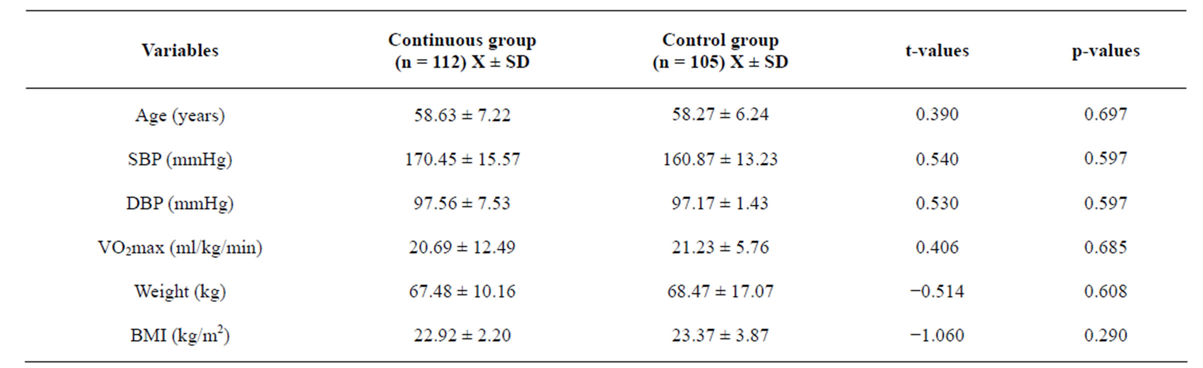 Effects And Correlates Of Continuous Training Programme On Psychosocial