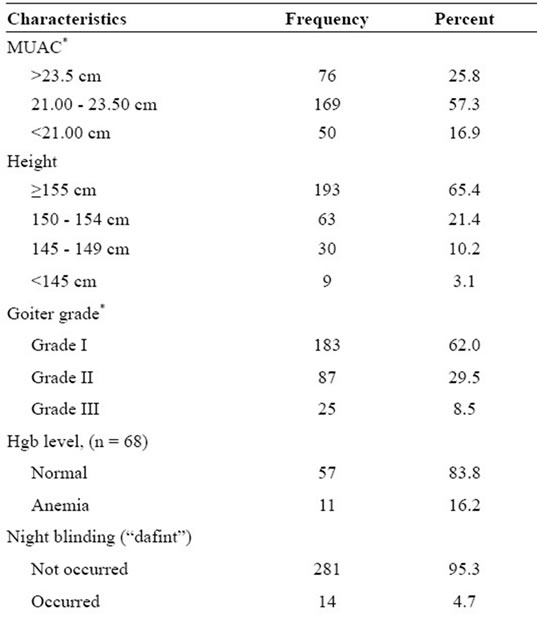 Birth outcomes among laboring mothers in selected health facilities