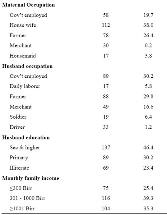 Birth outcomes among laboring mothers in selected health