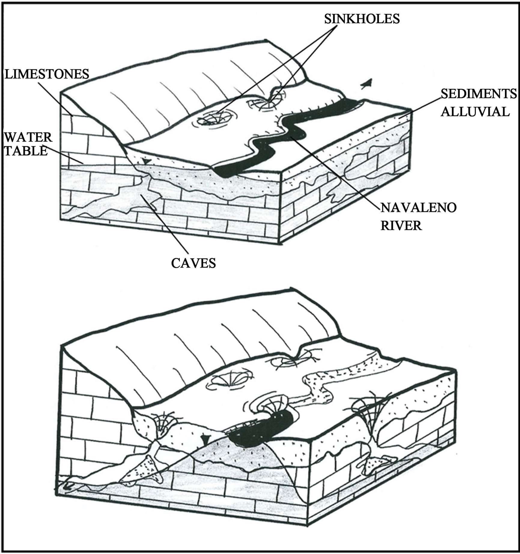 sinkhole formation diagram sketch coloring page