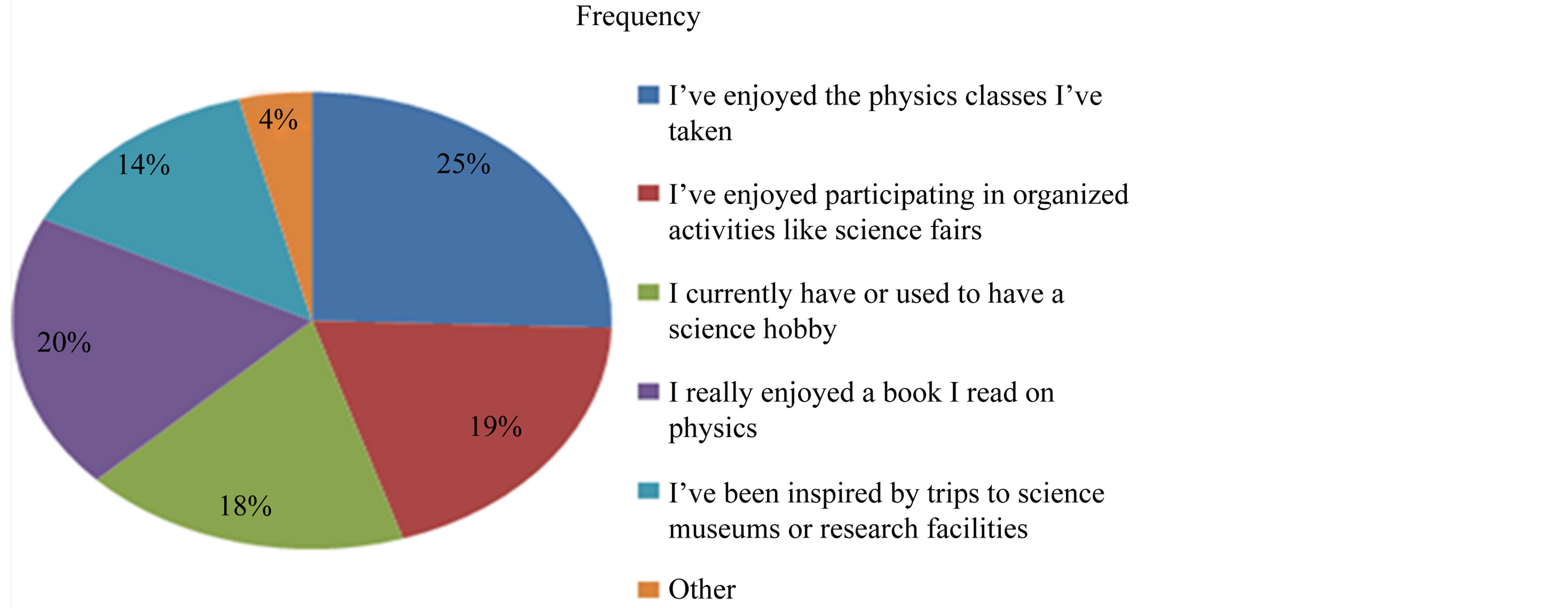 Problems Challenging The Academic Performance Of Physics