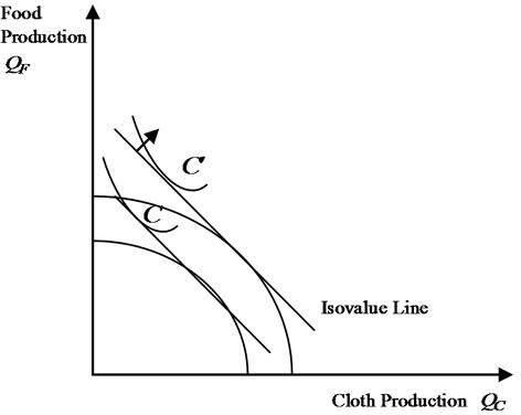immiserizing growth diagram